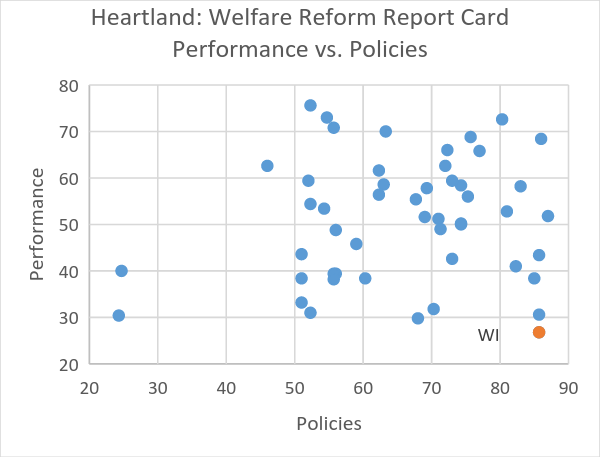 Heartland: Welfare Reform Report Card Performance vs. Policies