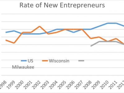Data Wonk: Why is Wisconsin Last in Startup Businesses?