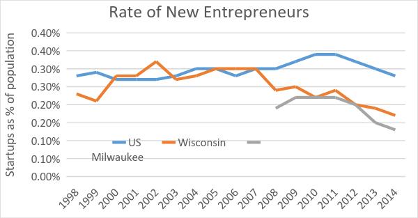 Rate of New Entrepreneurs