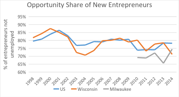 Opportunity Share of New Entrepreneurs