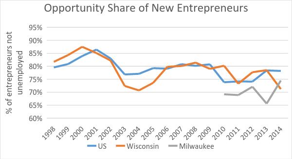 Opportunity Share of New Entrepreneurs