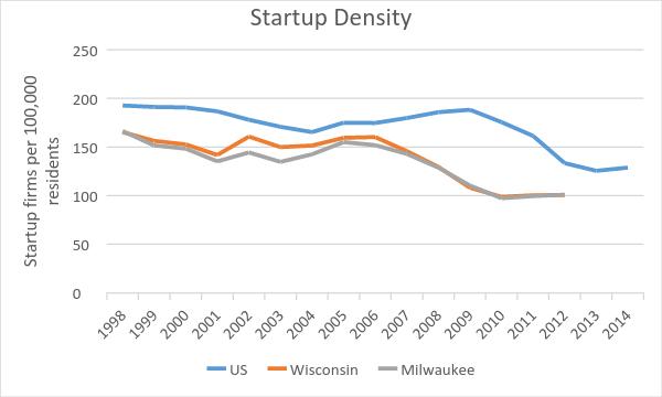 Startup Density