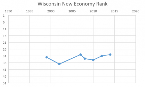 Wisconsin New Economy Rank