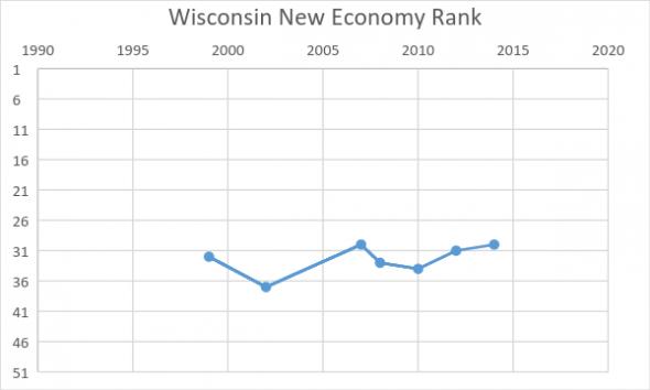Wisconsin New Economy Rank