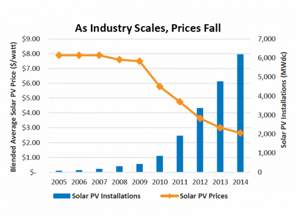 As Industry Scales, Prices Fall