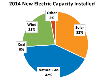 2014 New Electric Capacity Installed