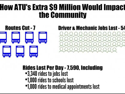 As Contract Talks Continue, ATU Leader Insists on $9 Million More