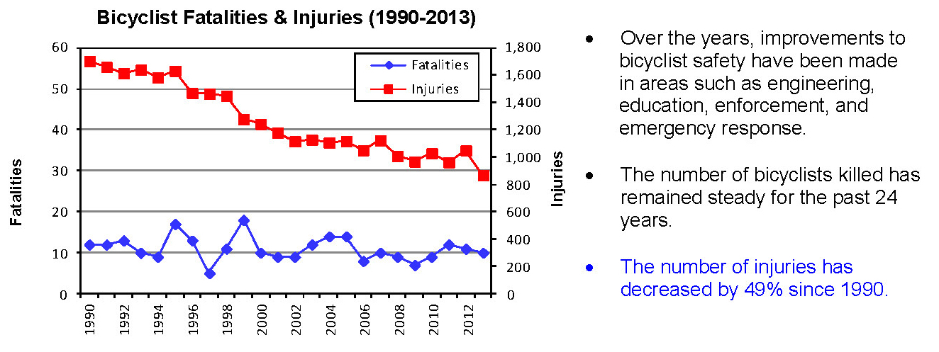 The number of crashes has been on the decline for years in large part because of the increase in bike lanes, trails, and better education. This is true also because the number of people commuting by bicycle has increased.