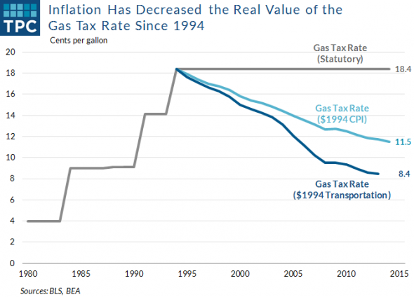 Inflation Has Decreased the Real Value of the Gas Tax Rate Since 1994