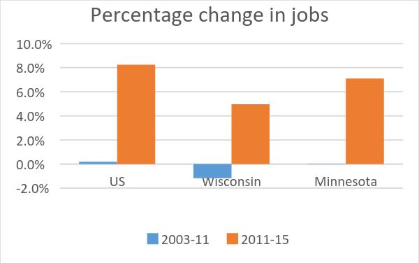 Percentage change in jobs