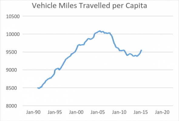 Vehicle Miles Travelled per Capita