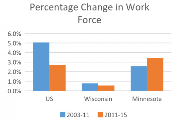 Percentage Change in Work Force