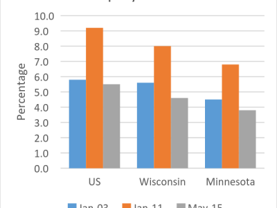 Data Wonk: Why Is Minnesota Outperforming Wisconsin?