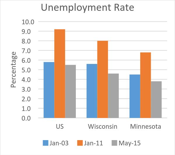 Unemployment Rate