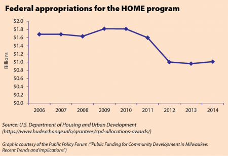 Federal appropriations for HOME program