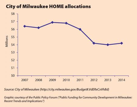City of Milwaukee HOME aloocations