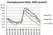 Unemployment Rate: 2003-present