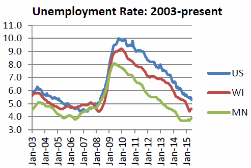 Unemployment Rate: 2003-present