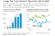 Large Tax Cuts Haven't Spurred Job Growth