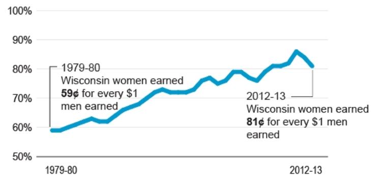 Gap Has Shrunk, but Wisconsin Women Still Earn Far Less Than Men