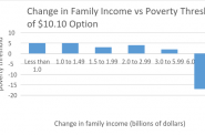 Change in Family Income vs Poverty Threshold of $10.10 Option