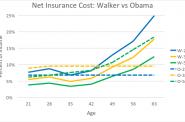 Net Insurance Cost: Walker vs Obama