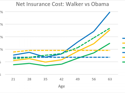 Data Wonk: Will Walker Plan to Replace ObamaCare Work?