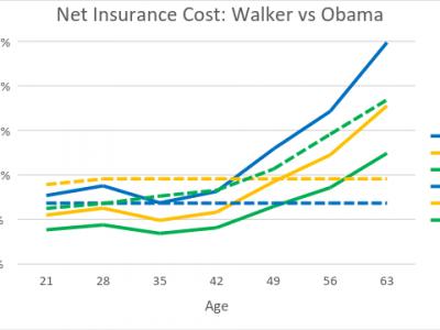 Data Wonk: Will Walker Plan to Replace ObamaCare Work?
