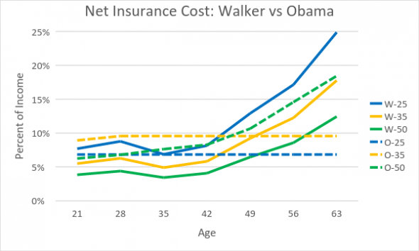 Net Insurance Cost: Walker vs Obama