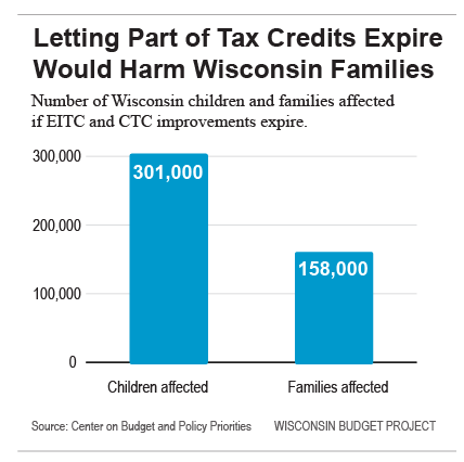Letting Part of Tax Credits Expire Would Harm Wisconsin Families