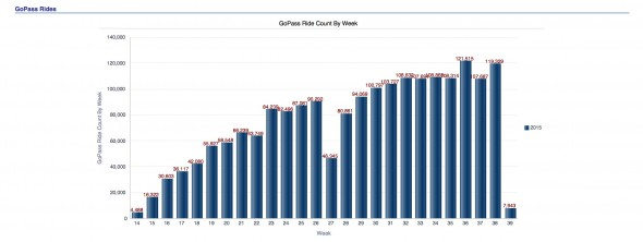 The number of rides using Go Pass as of 9/21/15