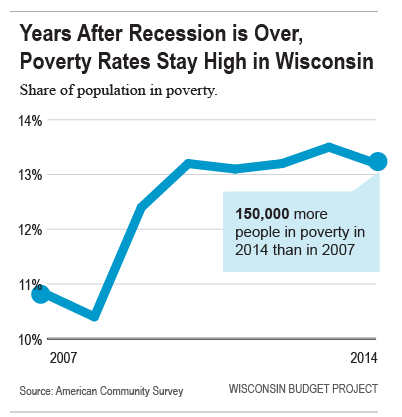 Years After Recession is Over, Pverty Rates Stay High in Wisconsin