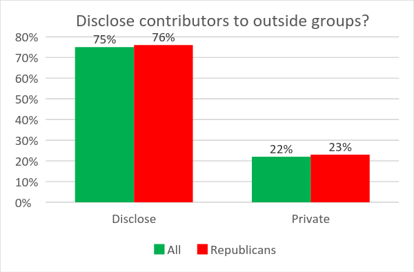 Disclose contributors to outside groups?