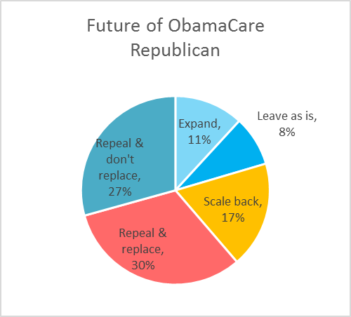 Future of ObamaCare Republican