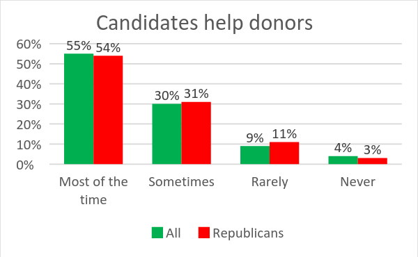 Candidates help donors