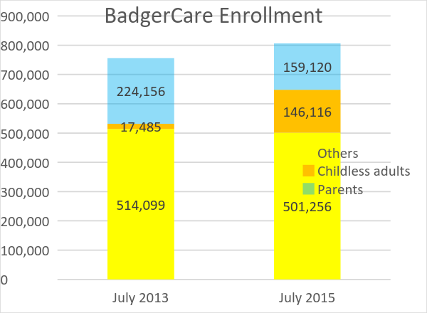 BadgerCare Enrollment