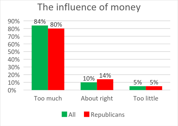 The influence of money