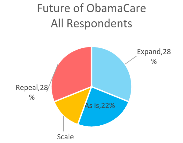 Future of ObamaCare All Respondents