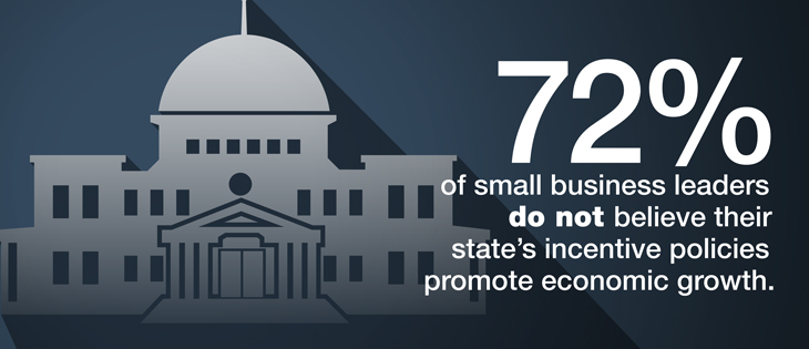 72% of small business leaders do not believe their state's incentive policies promote economic growth.