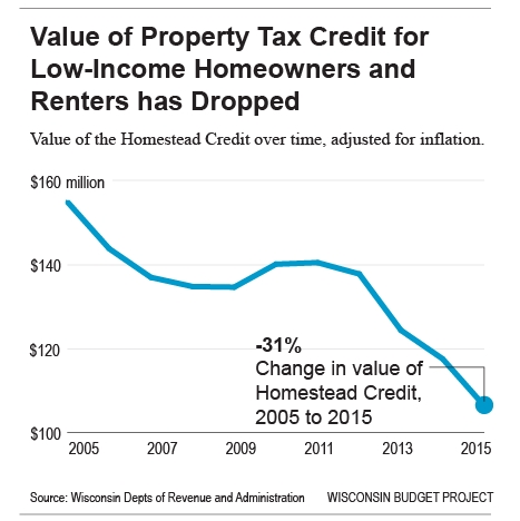 Value of Property Tax Credit for Low-Income Homeowner and Renters has Dropped