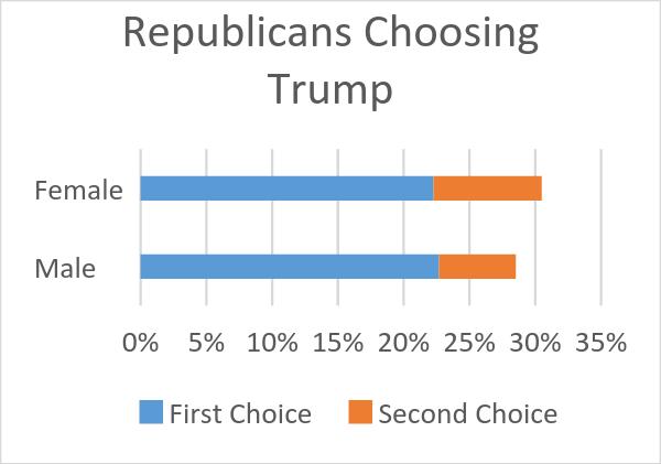 Republicans Choosing Trump