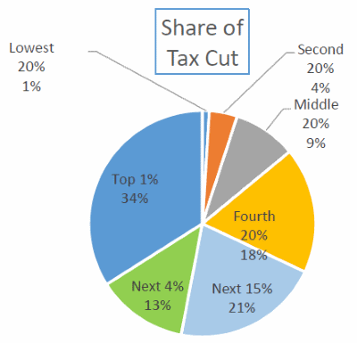 Share Of Tax Cut