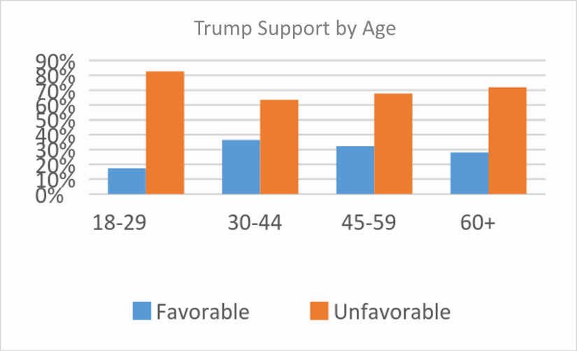 Trump Support by Age
