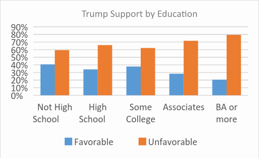 Trump Support by Education