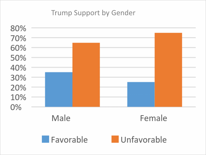 Trump Support by Gender