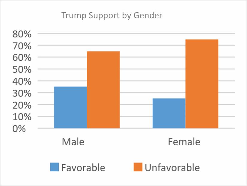 Trump Support by Gender