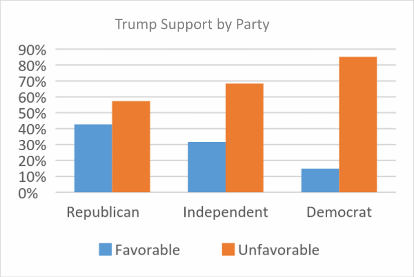 Trump Support by Party