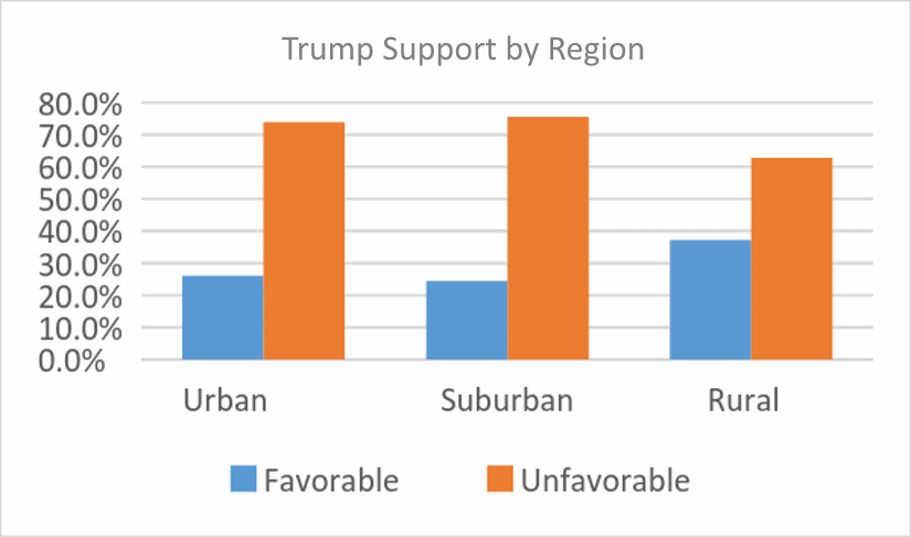 Trump Support by Region