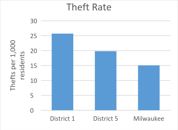 Theft Rate
