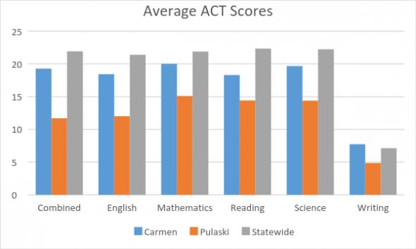 Average ACT Scores